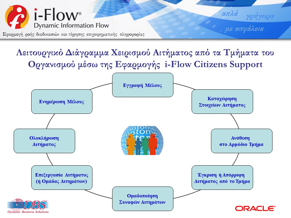 DBSDEMO2017_IFLOW_CITIZENS_SUPPORT_PERIF-V10-R-11