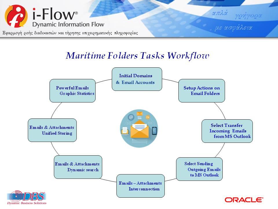 DBSDEMO2020_IFLOW_FOLDERS_MARITIME_INFORMATION_WORKFLOW_V24Bm-EL-WEB-18