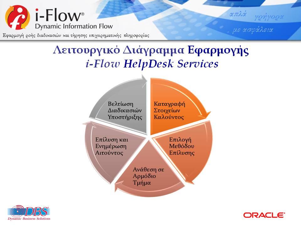 DBSDEMO2020_IFLOW_HELPDESK_SERVICES_GENCOM_V22B-EL-WEB-4